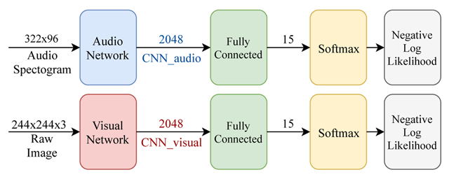 Multimodal Deep Learning for Music Genre Classification